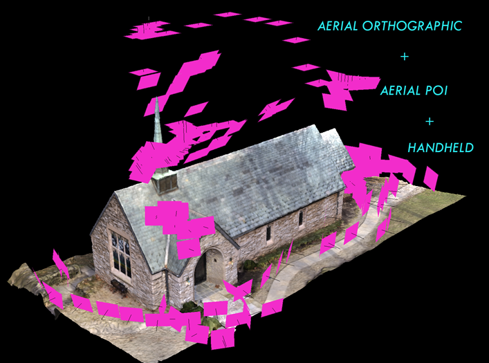 Figure 2: Combining aerial orthographic, POI, and handheld photographs