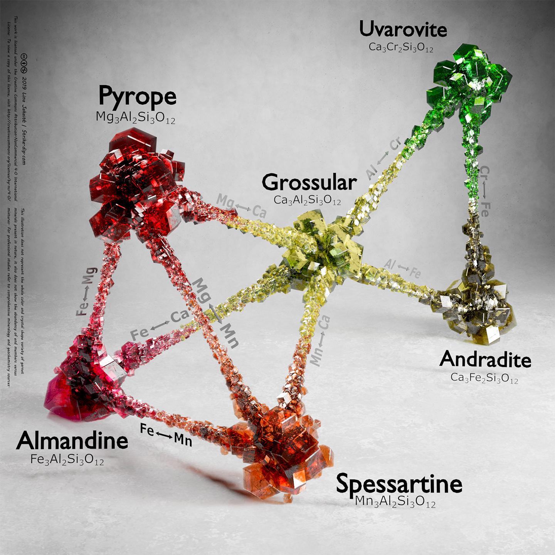 garnet mineral classification scheme 3d
