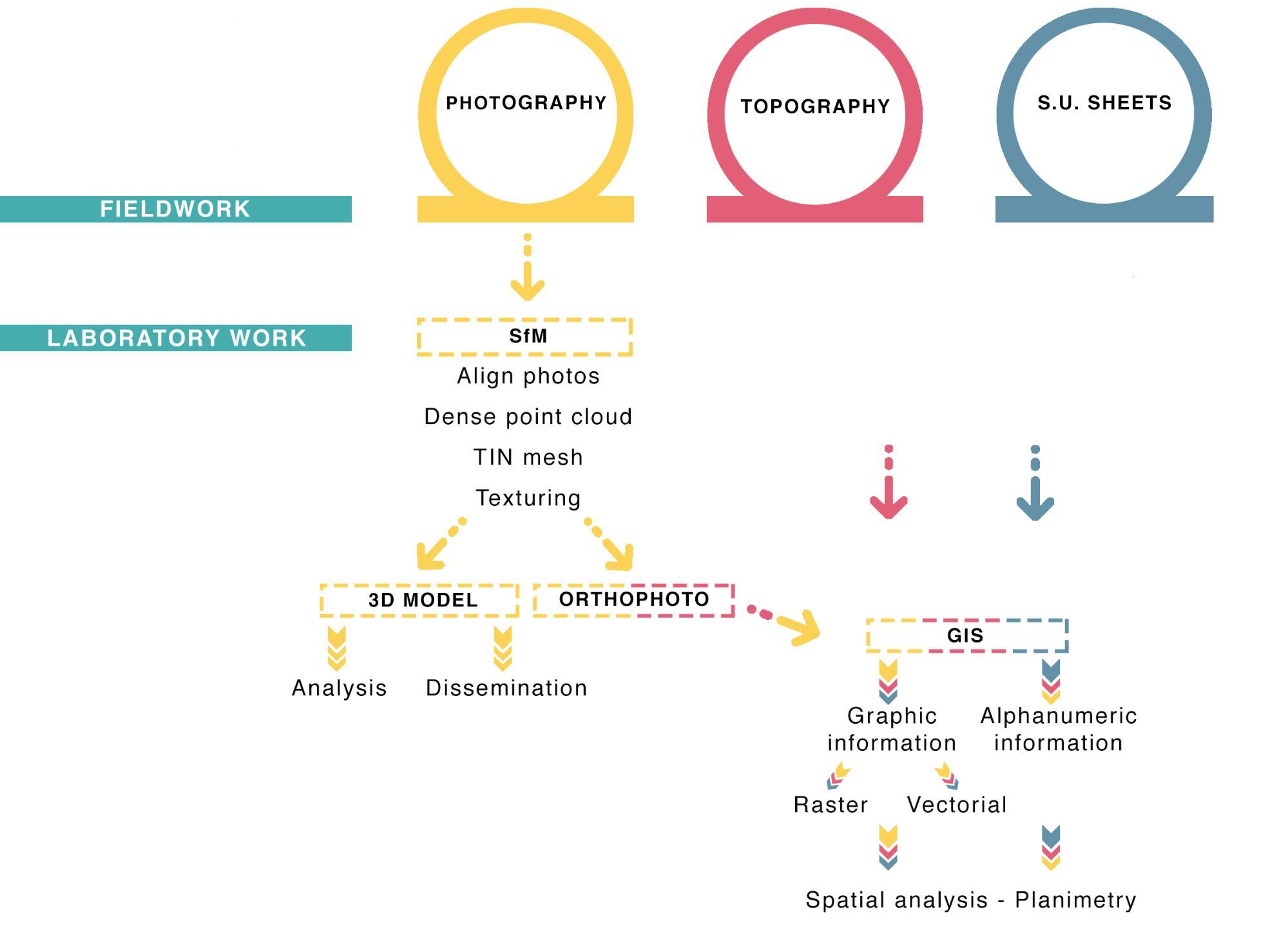 archaeology 3d digitization plan