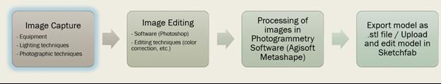 photogrammetry workflow