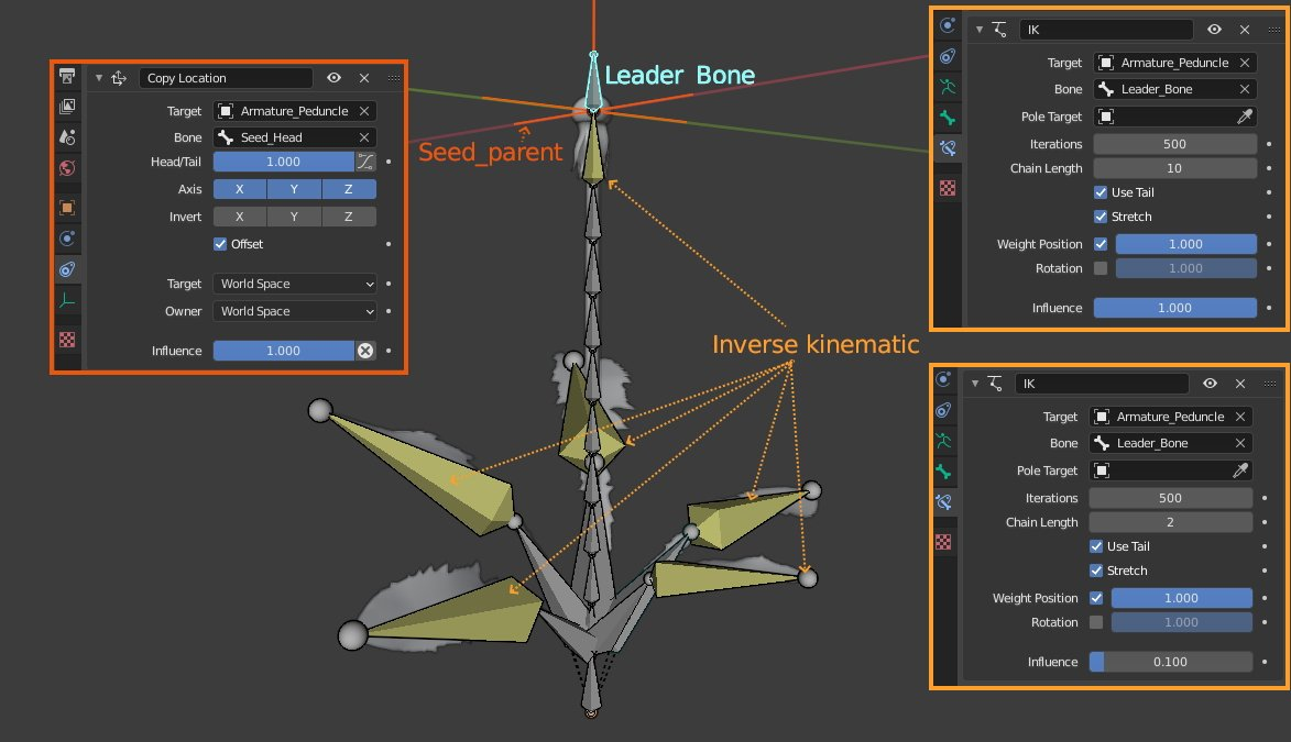leader bone inverse kinematic
